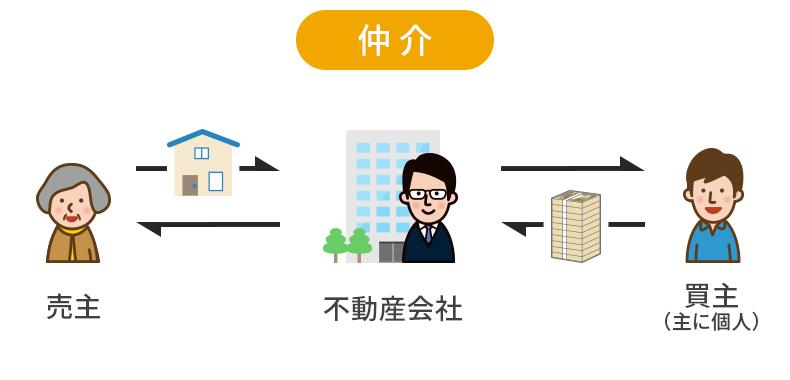 マンションを仲介で売る場合の流れ。仲介とは不動産会社に依頼して、買主を探してもらい、マンションを売却する方法。買主は主に個人となる。